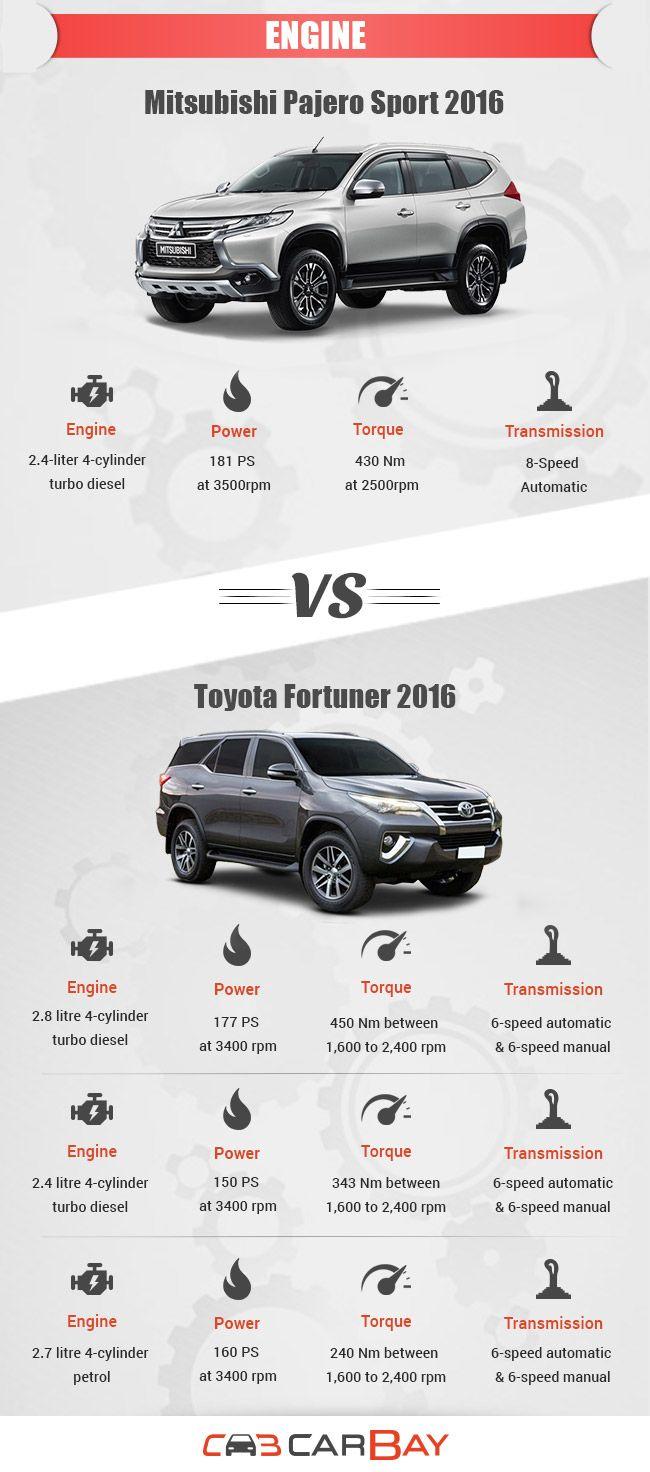 Engines Comparision-Pajero Sport 2016 vs Fortuner 2016