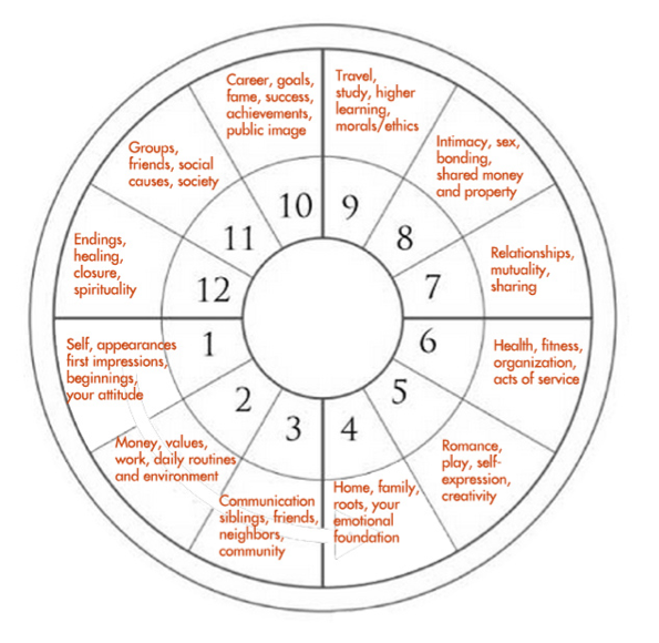12 houses of The Zodiac. House 1 starts with your Ascendant then ...
