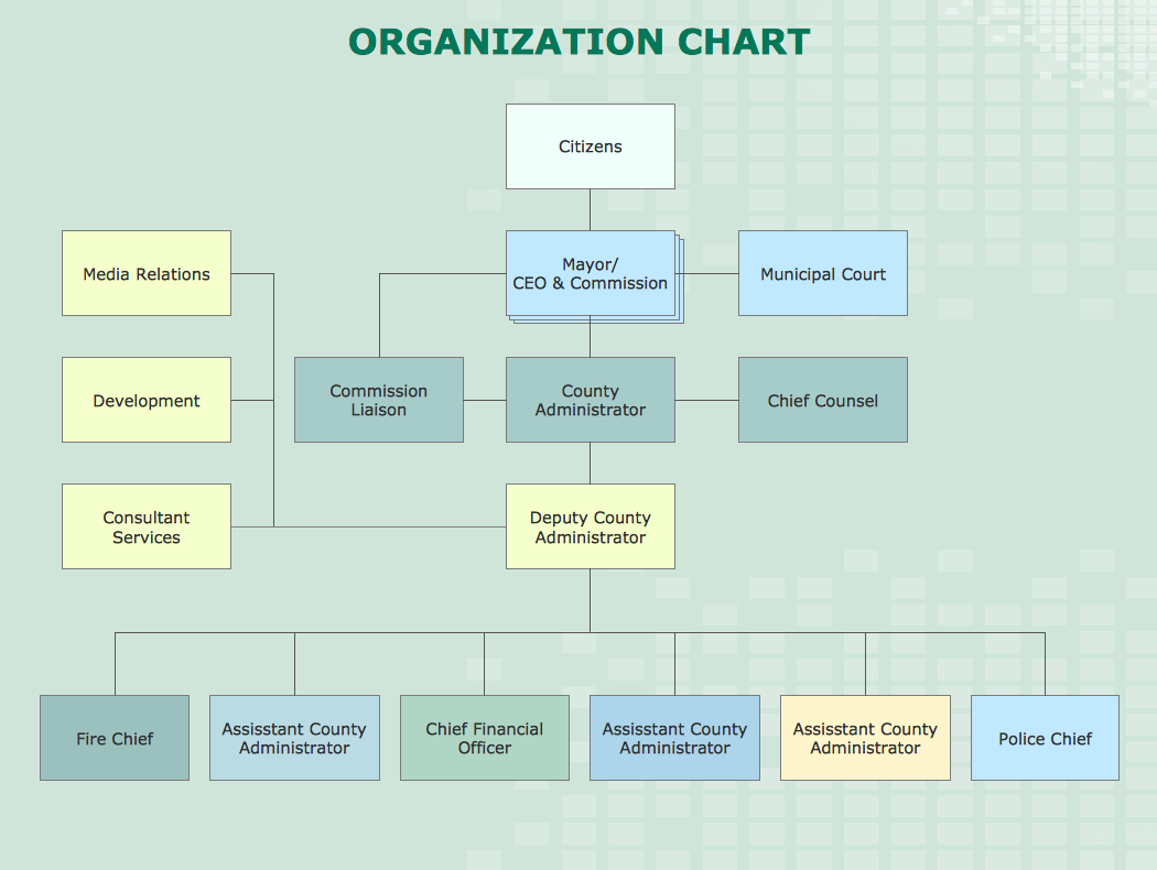 Org chart example county administrator office a business flow