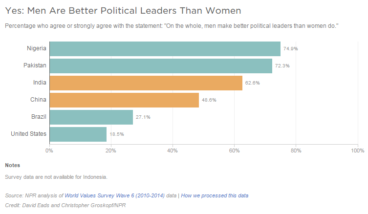 term papers on are men better leaders than women However, men being physically stronger, adopt a more prominent role in protecting women than women can take in protecting women this logic is also supported by the fact that women take more more.