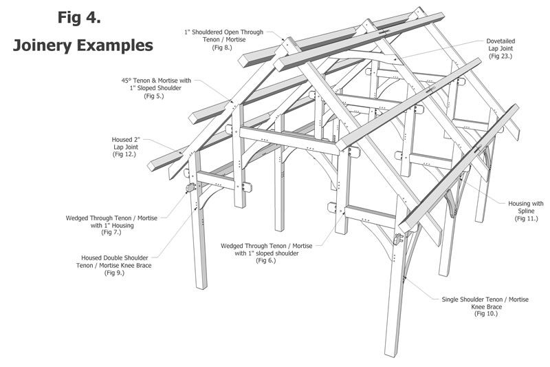 Island School of Building Arts > Courses > Timber Frame
