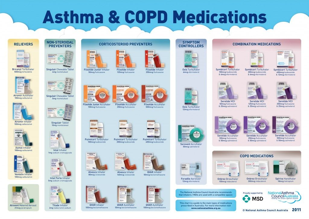 list of steroid inhalers for asthma