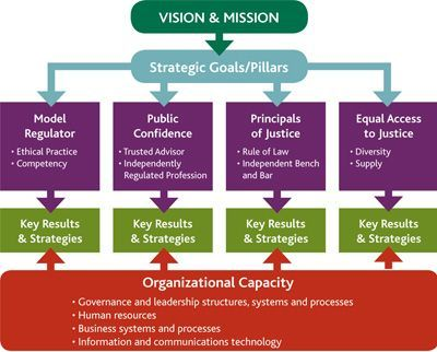 Image Result For Strategic Planning Visual Template  Job Like