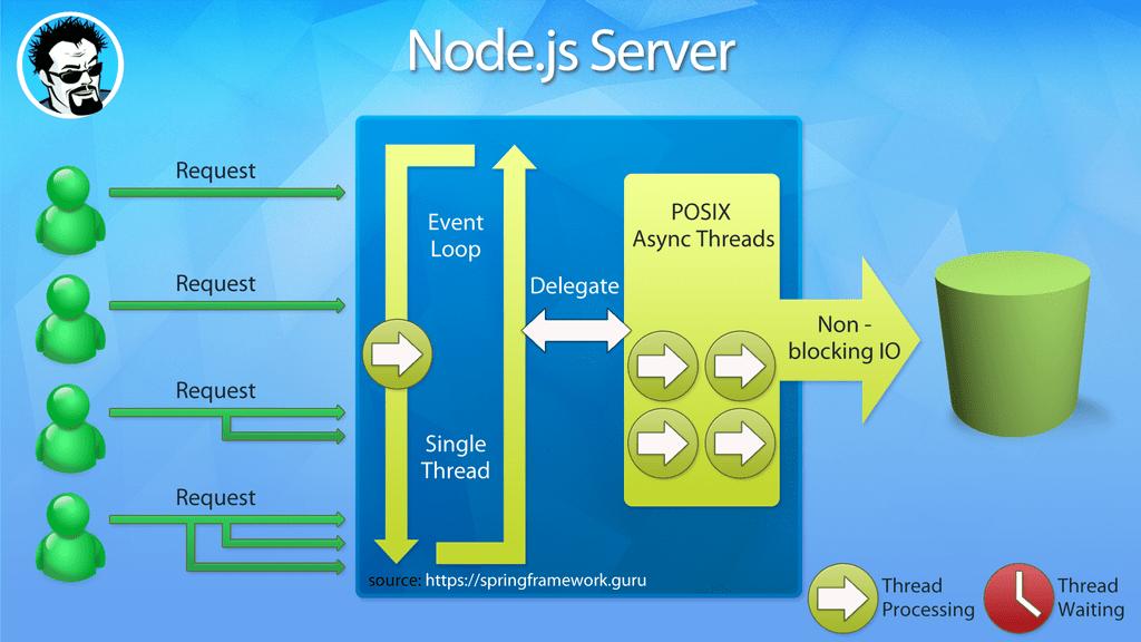 node js single thread event loop processing | ReactiveSystemsTrait