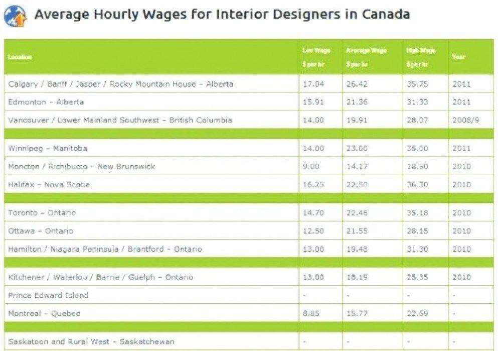 17 Ideas To Organize Your Own Average Salary For Interior Designer