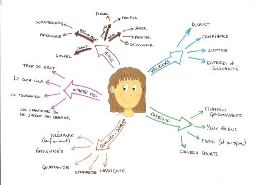 Carte Mentale Vierge.Carte Mentale De Presentation Common Core Standard W 3