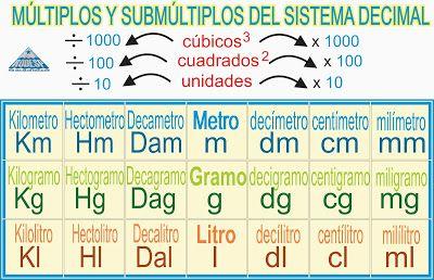 Sistema Métrico Decimal Formulas Matemática Sistema Métrico Matemática