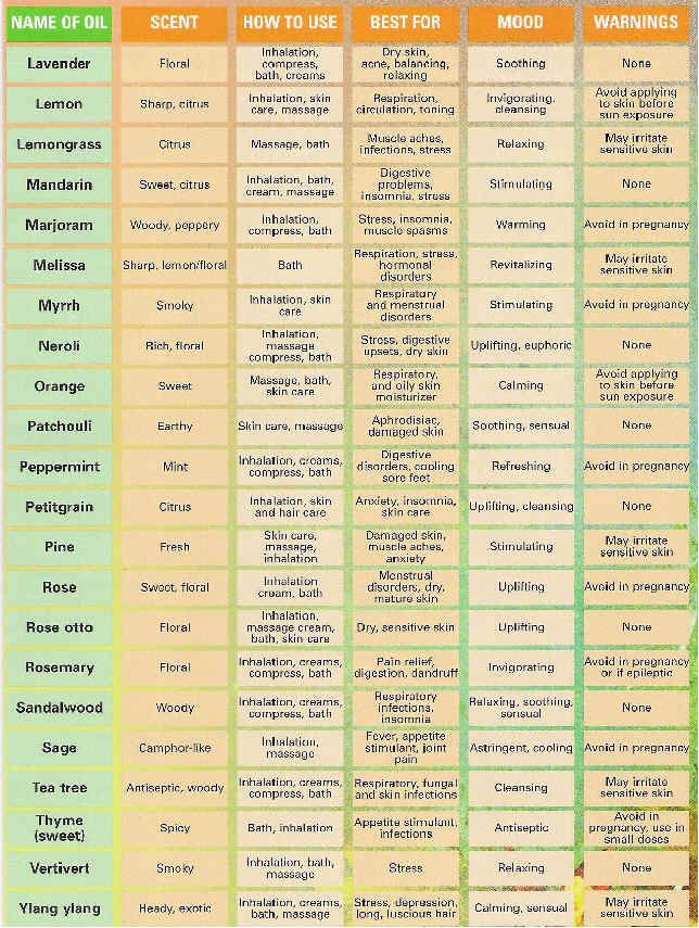 Aromatherapy chart diy products essential oils uses chart