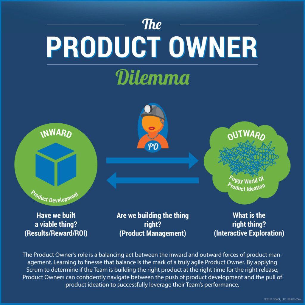 The Product Owner Dilemma 3back Scrum Agile Blog Agile Development Agile Project Management Agile Software Development
