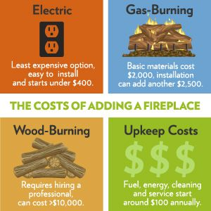 How Much Does It Cost To Build A Fireplace Gas Fireplace Fireplace Build A Fireplace