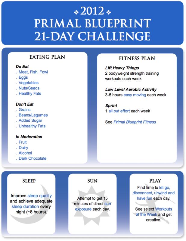 The 2012 primal blueprint 21 day challenge begins now daily the 2012 primal blueprint 21 day challenge begins now malvernweather Images