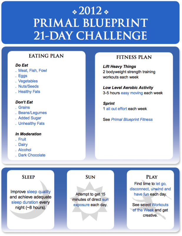 The 2012 primal blueprint 21 day challenge begins now getting fit the 2012 primal bluerprint 21 day challenge 1 cutting the grains 2 drinking my daily prescribed amount of water 3 drop 10 to 15 pounds or put a dent malvernweather Choice Image