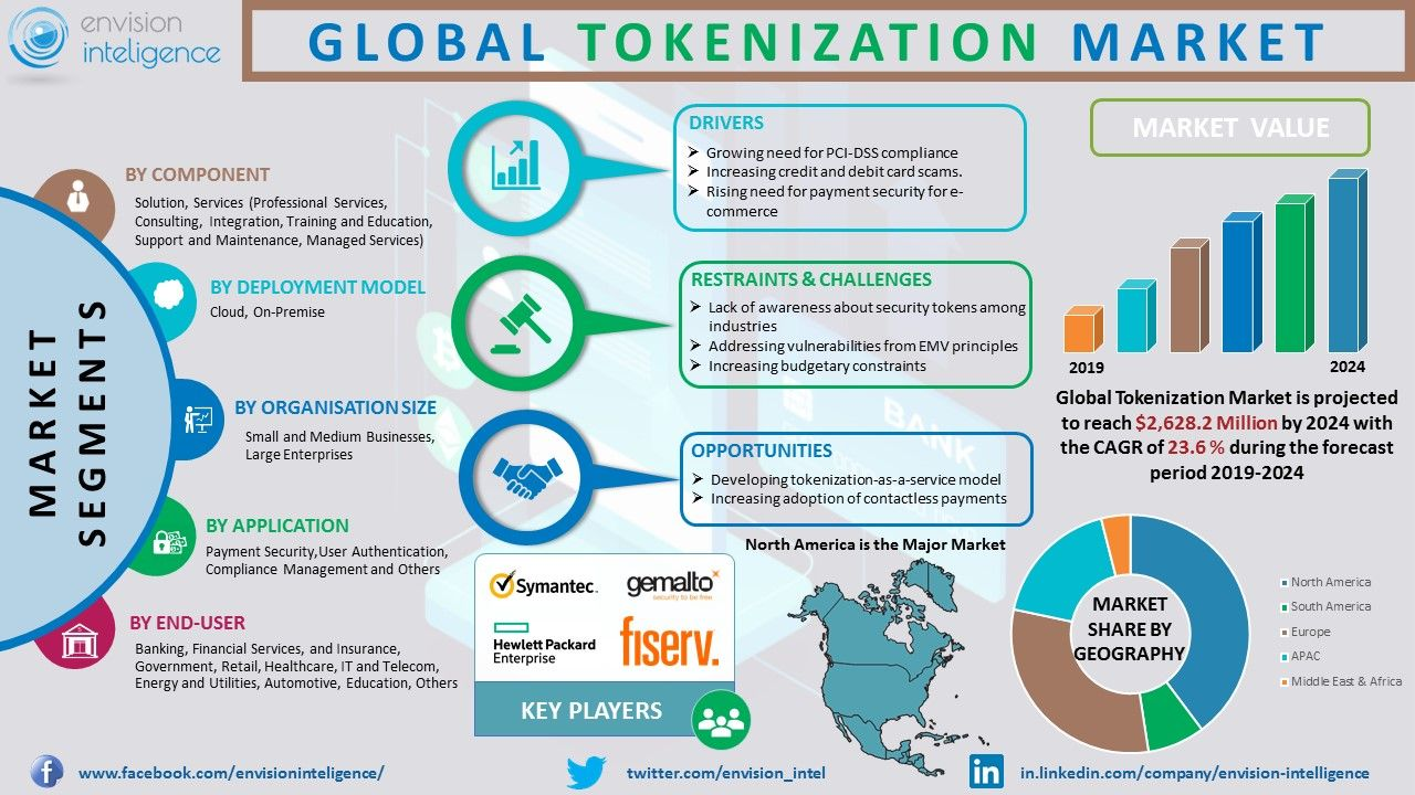 Global Tokenization Market Size Outlook Trends And Forecasts