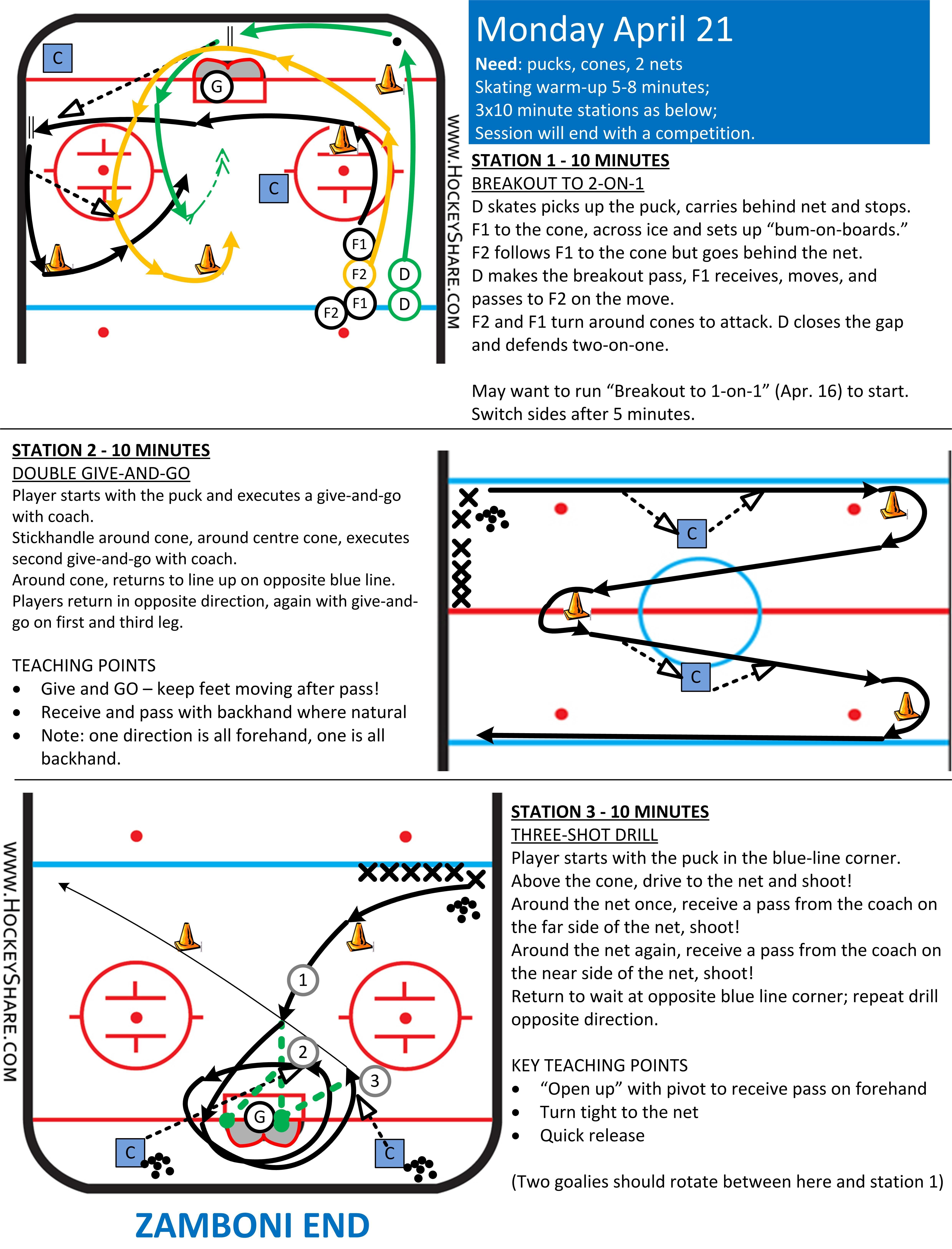 Full Ice Practice Plan For Novice U8 With Three Stations Hockey Drills Ice Hockey Hockey Workouts