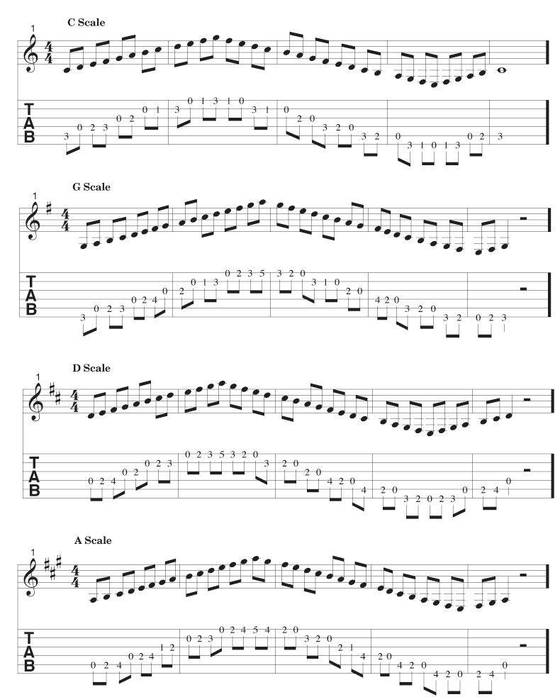 Scale Practice Acoustic Guitar Music Guitar Learn Guitar