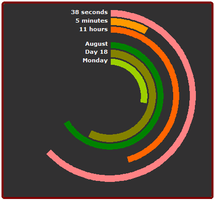 Polar clock in excel using donut pie charts also images pinterest rh