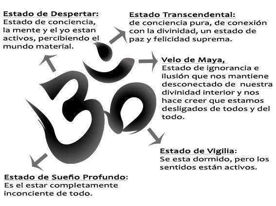 Vasti Yoga Significado Simbolo Om Meditaci N