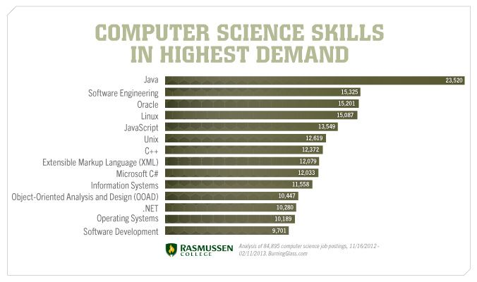 Careers in Computer Science- Face the Facts #computerscience - what are technical skills