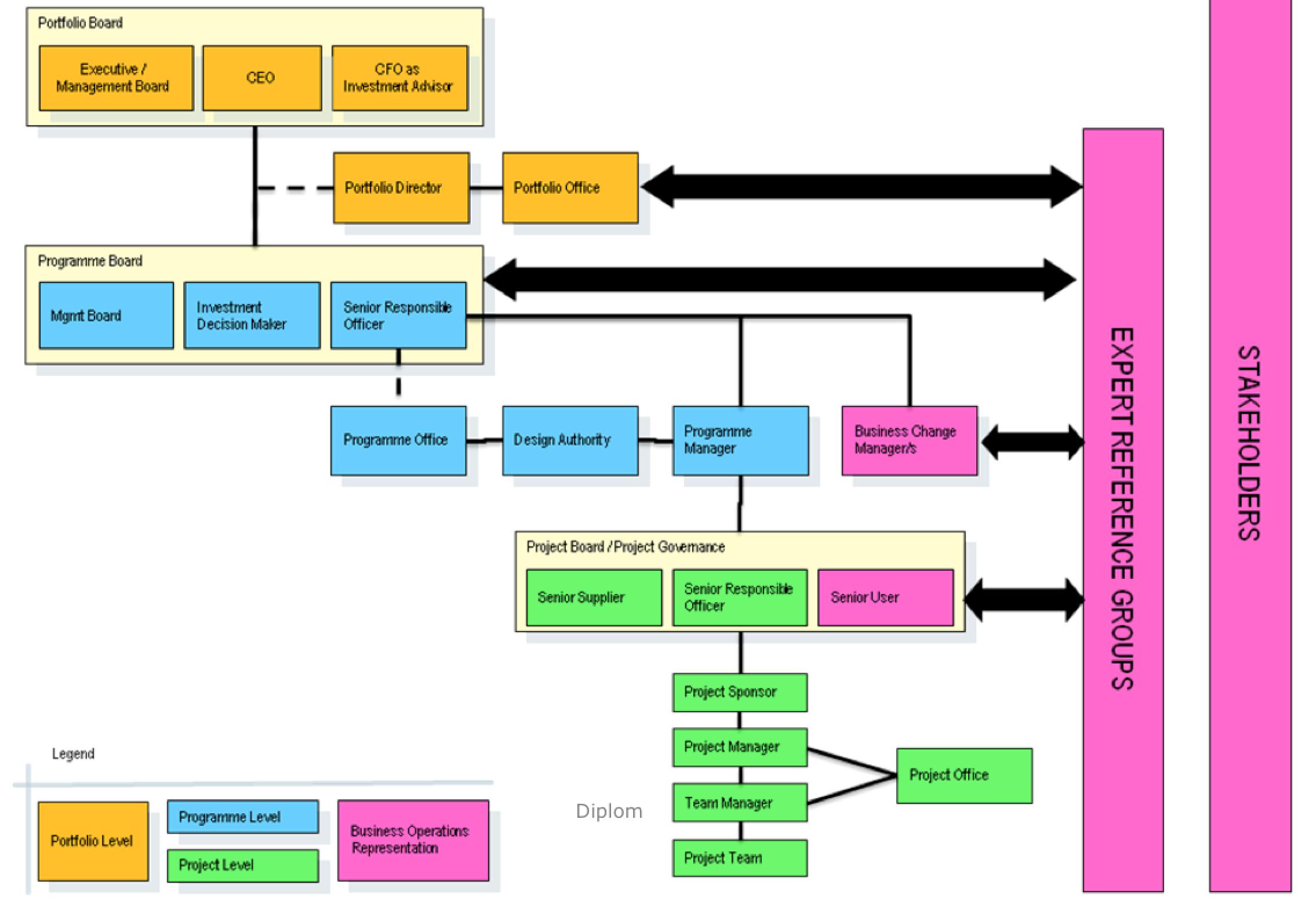 Eksempel pmo project portfolio management pinterest portfolio eksempel pmo ccuart Choice Image