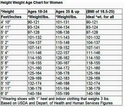 Height Weight Chart Health And Fitness Pinterest Height Weight