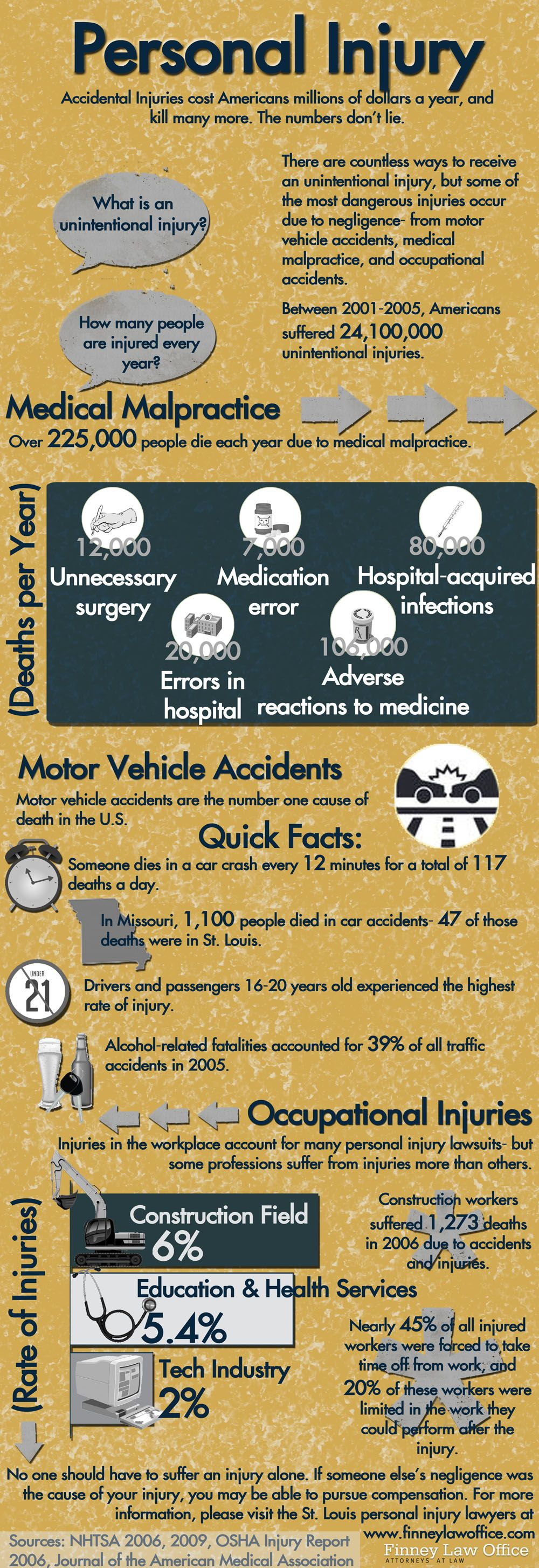 Accidents In America Cost Victims Millions Of Dollars Cause Severe Physical Injuries May Even