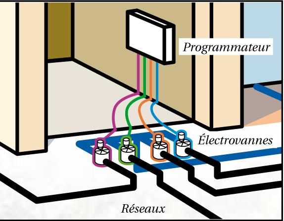Etherrain pour automatiser son arrosage arrosage systeme arrosage automatique et arrosage - Systeme arrosage automatique ...