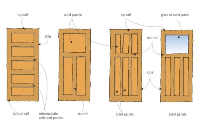 1940s bungalow  sc 1 st  Pinterest & Figure 1: Typical bungalow door panel configurations. | Trim work ...