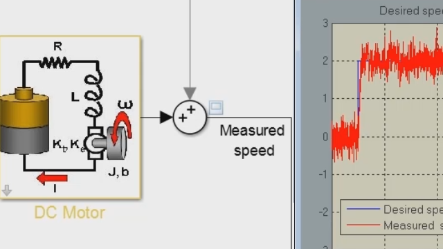 Design a PID controller for a DC motor modeled in Simulink