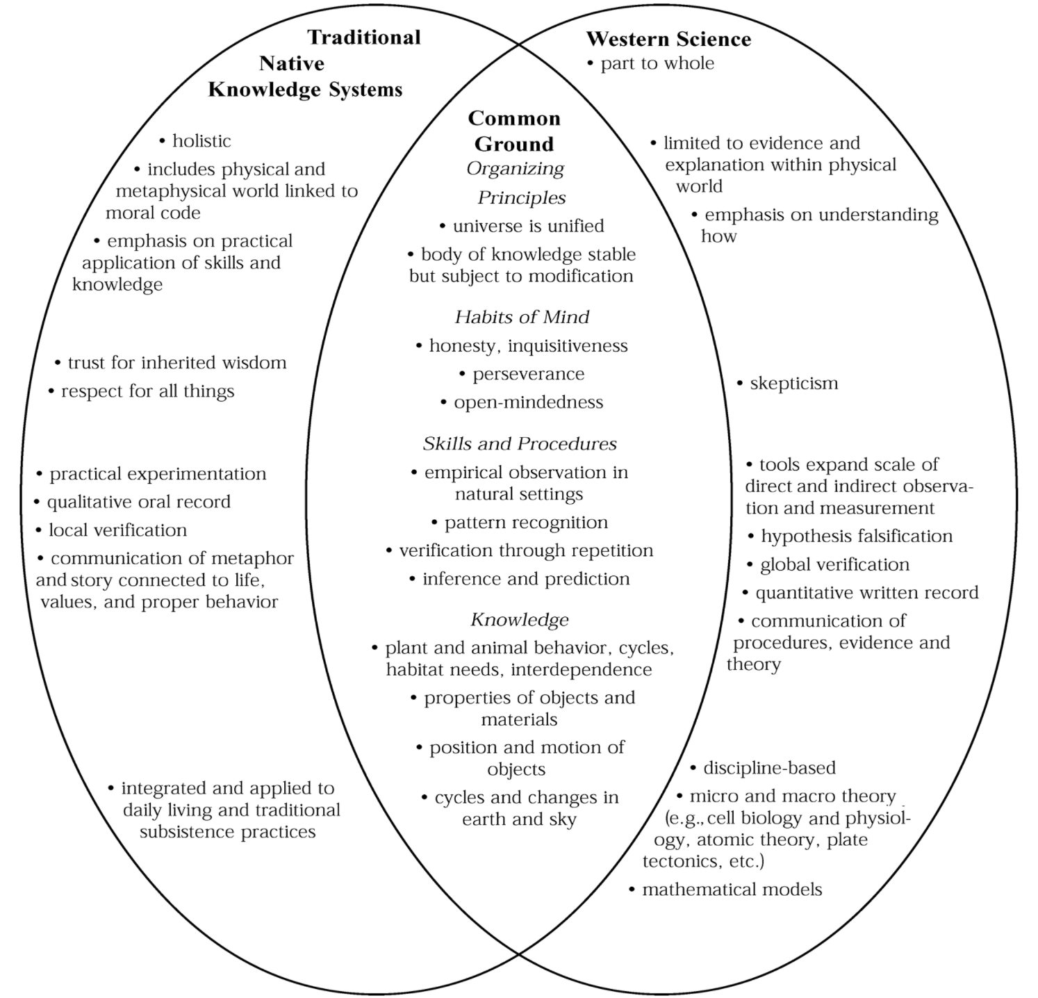 Academic Article Indigenous Knowledge Systems And Alaska Native Ways Of Knowing Indigenous Knowledge Knowledge Indigenous Education