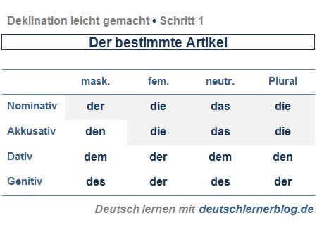 Deklination der bestimmte artikel deklination leicht for Nominativ genitiv dativ akkusativ
