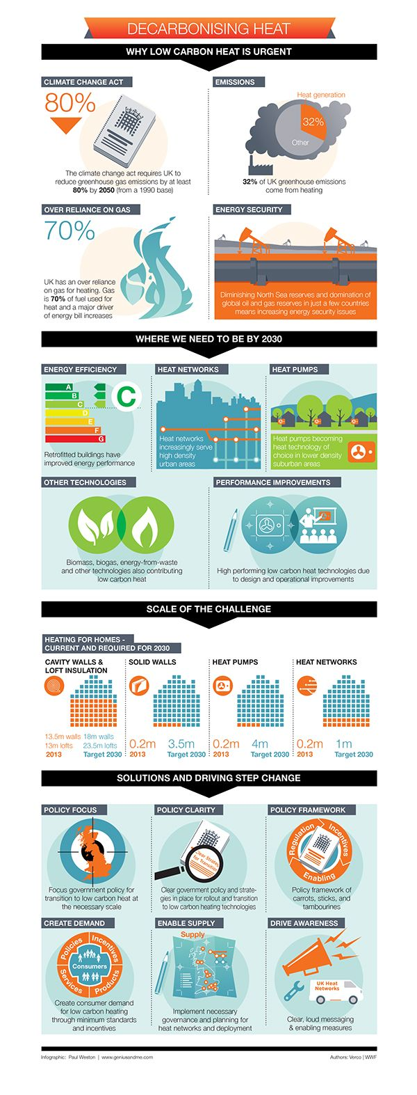 Executive Summary Infographics  Graphic Design