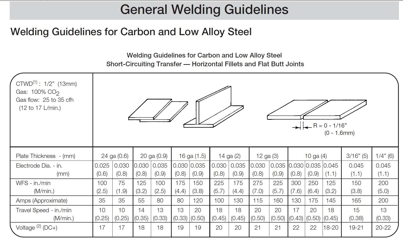Mig Welding Wire Speed And Voltage Chart Mig Settings For Different Thickness Mild Steel Parameters Mig Welding Flux Core Welding Welding