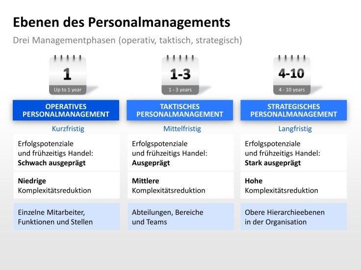 Ebenen Des Personalmanagements Drei Managementphasen Operativ Taktisch Strategisch Presentationload Http Www Presentationload De Human Resour Screenshots