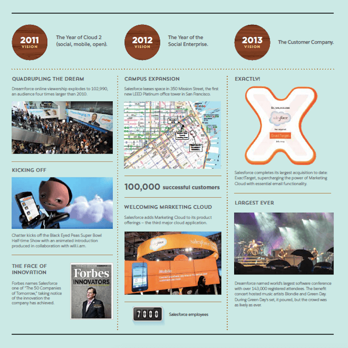 Salesforce history infographics crm