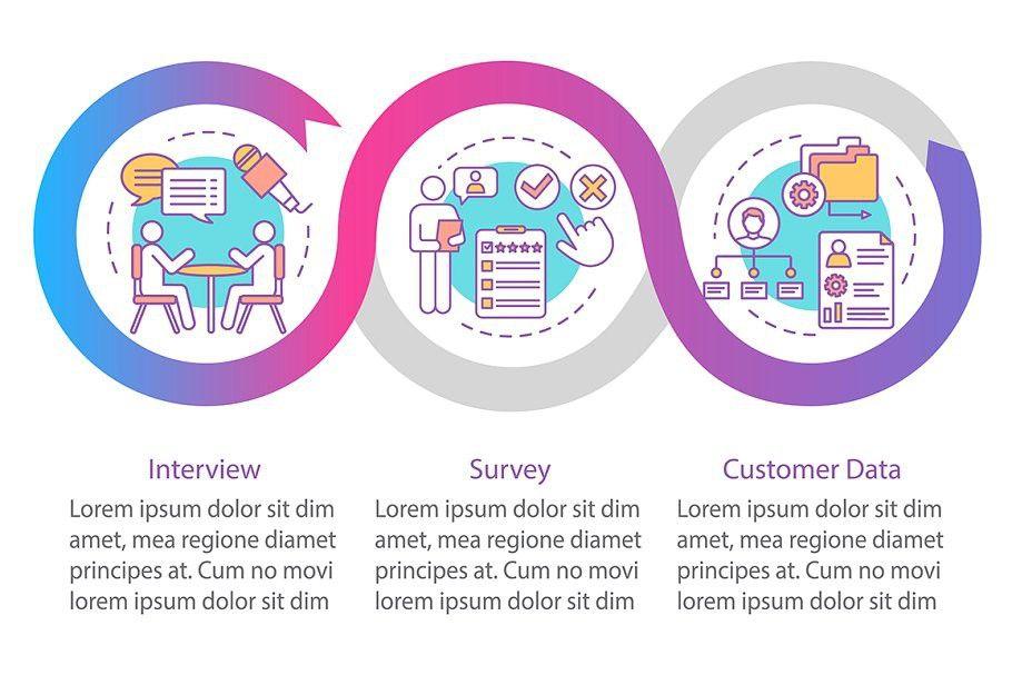 Customers profile methods in 2020 Presentation design