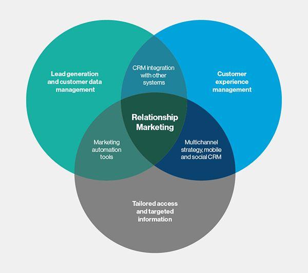 relationship marketing elements Brand Inventory-Grill\u0027d