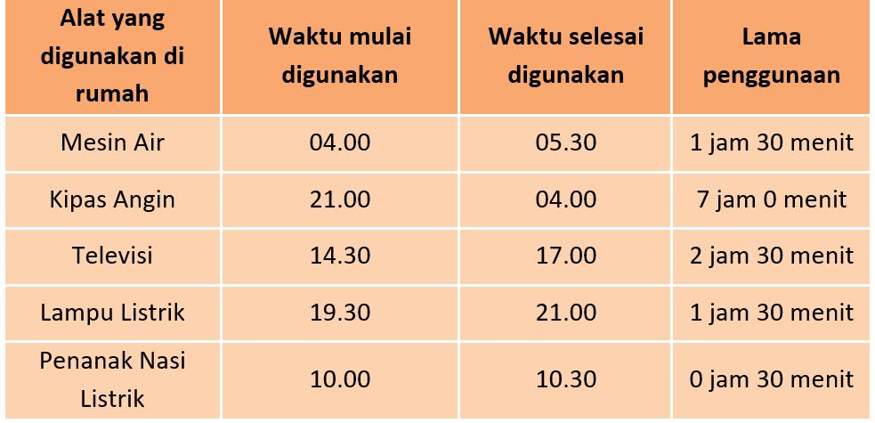 Kunci Jawaban Halaman 49 50 51 Tema 6 Kelas 3 Di 2021 Kunci Buku Penanak Nasi