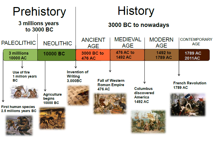 Simple Art Timeline : Neolithic timeline google search cycle one hce