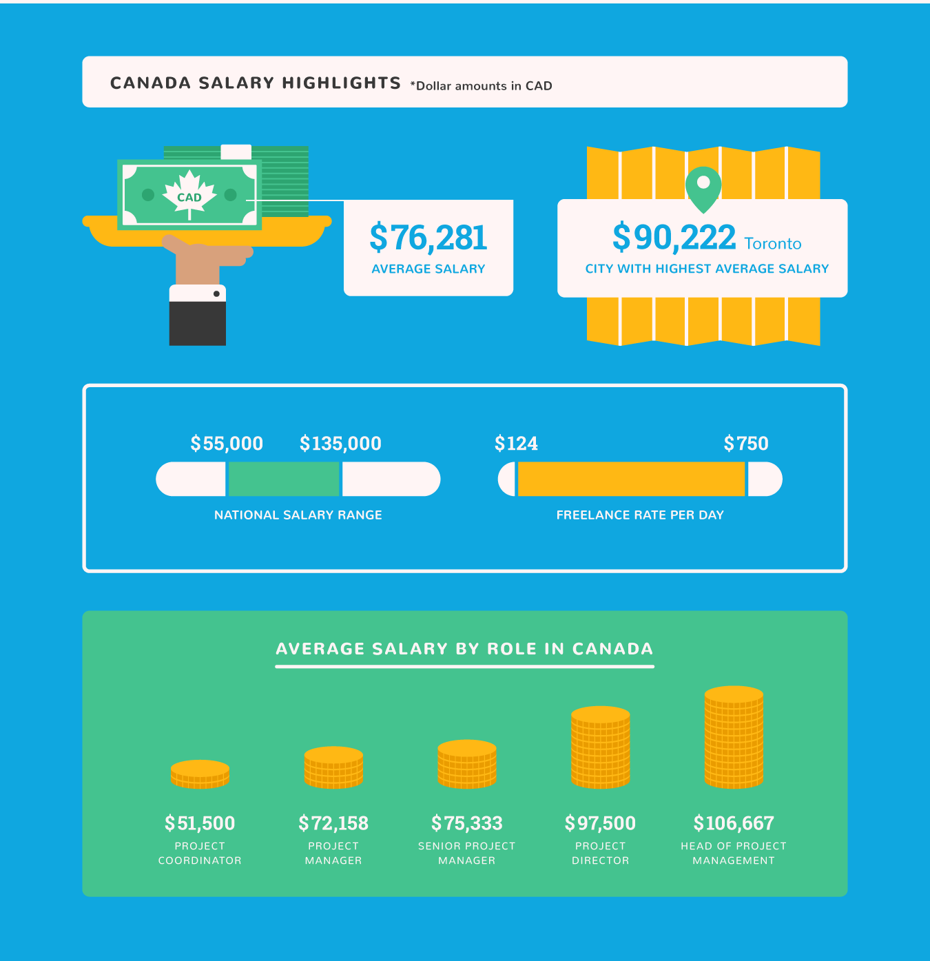 Find Out How Much Project Managers Make In US, UK, and