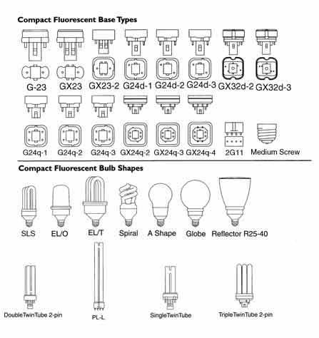 Base Types For Integrated And Modular Cfl Compact Fluorescent Bulbs Fluorescent Tube Saving Light