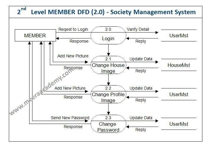 Diagram  Data Flow Diagram Student Attendance Management