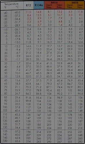 134a Pressure Temperature Chart : pressure, temperature, chart, Refrigeration, Pressure, Temperature, Charts,, Chart,, Refrigerant,, R-12,, 134a,r-401, Conditioning,, Services
