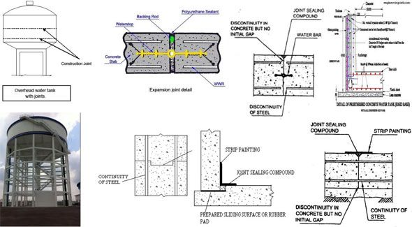 Types Of Joints Available In Concrete Water Tank Structure Water Tank Concrete Design Structured Water
