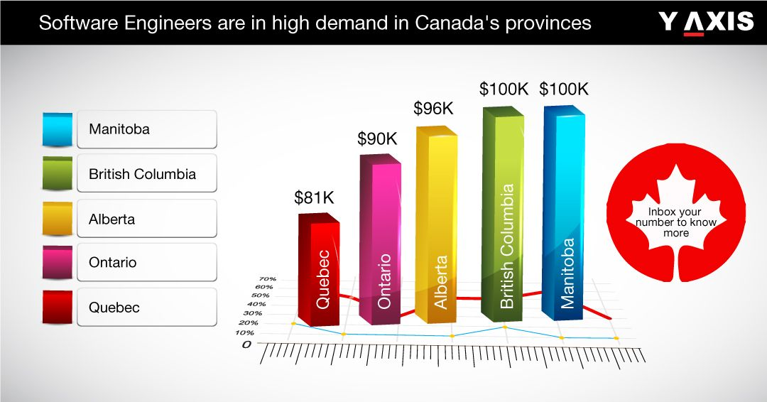 SoftwareEngineers are in high demand in Canada. Move