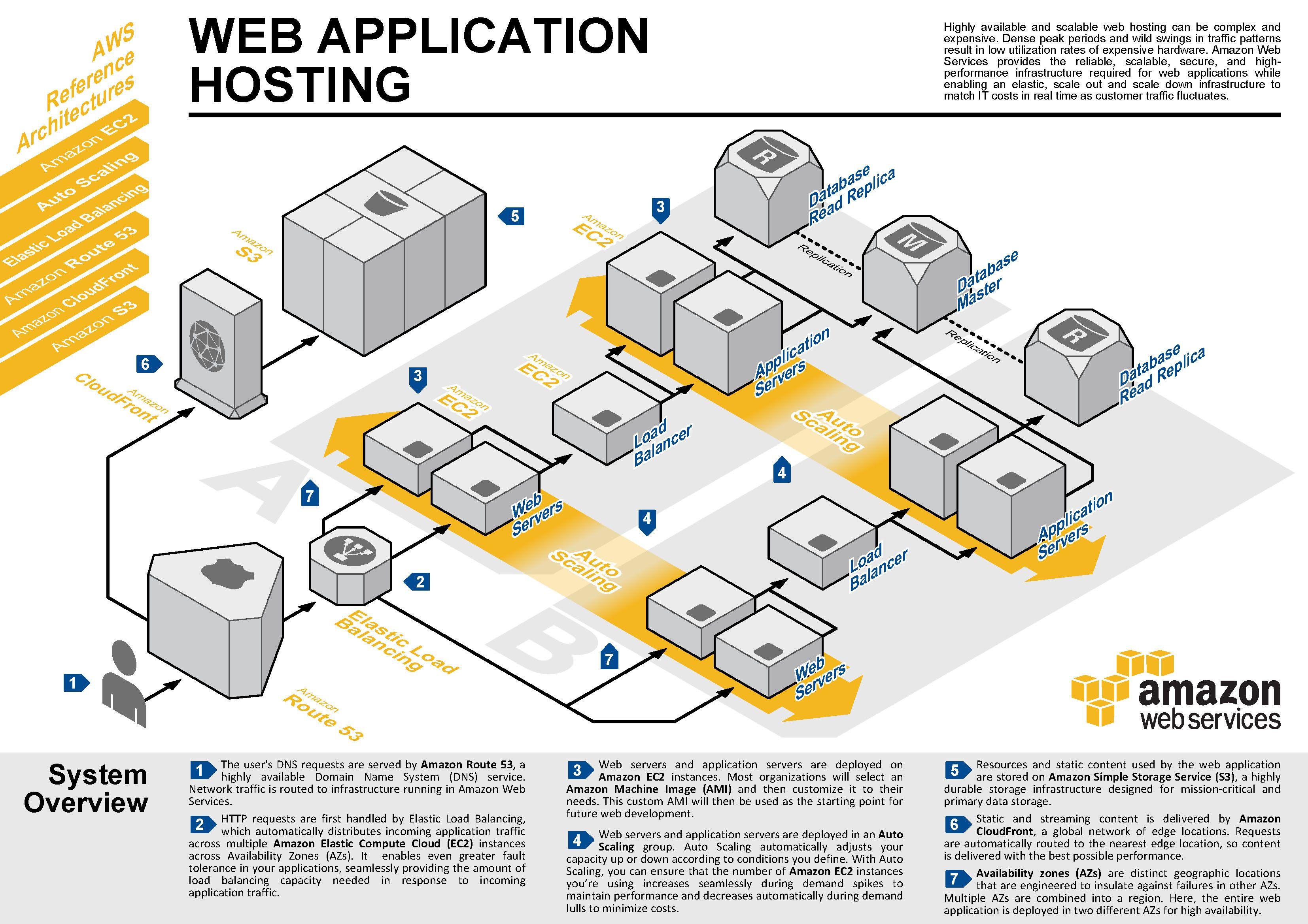 http://www.ryhug.com/wp-content/uploads/2012/07/AWS_ac_ra ...