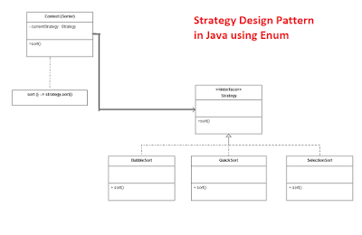 Strategy Design Pattern In Java Using Enum Tutorial Example