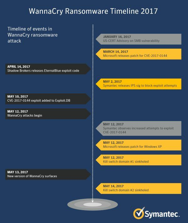 WannaCry #Ransomware Timeline - 2017   Cyber Attack, Cyber