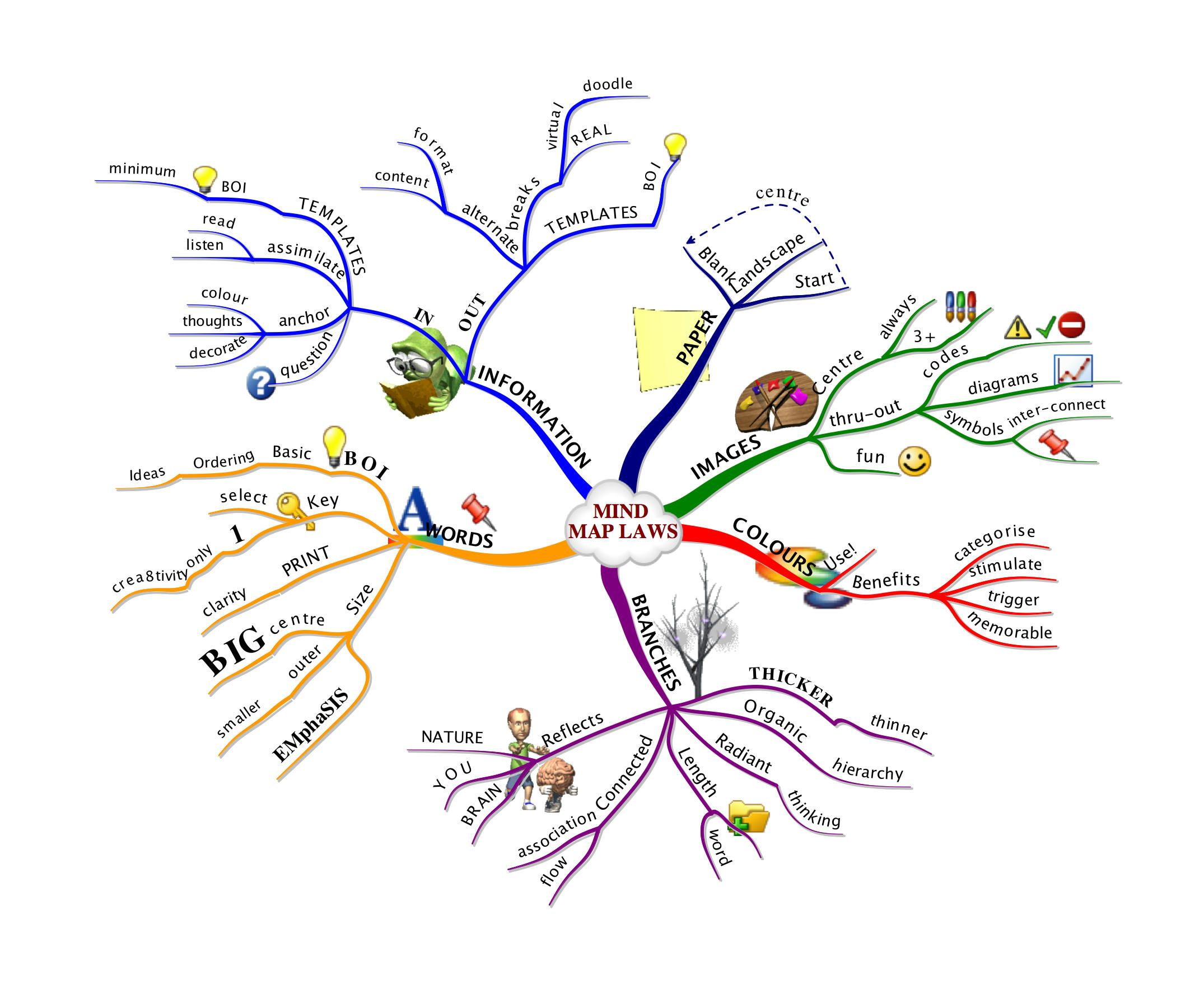 Mind Mapping Examples For Students