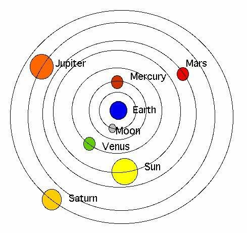 Geocentric solar system diagram blank electrical work wiring diagram old geocentric model diagram universe solar system earth moon rh pinterest com planets solar system coloring pages blank planets solar system workbook ccuart Gallery