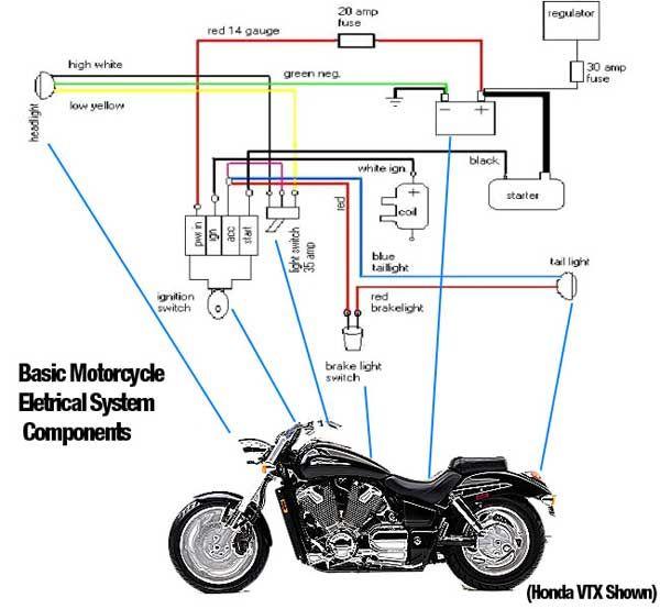 basic motorcycle diagram ideas pinterest diagram rh pinterest co uk motorcycle diagram with label motorcycle diagram with label